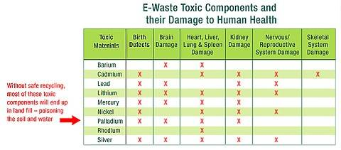 the harmful consequences of improper disposal of old computers and the efforts against it E-waste what is e-waste nowadays, computers have become an indivisible part of our daily lives in particular, the internet population had been growing at a fast.